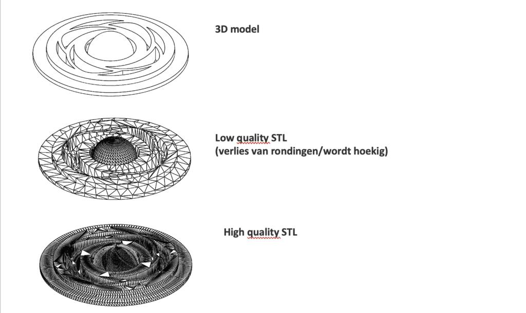 Resolutie En 3D Printen Oceanz 3D Printing